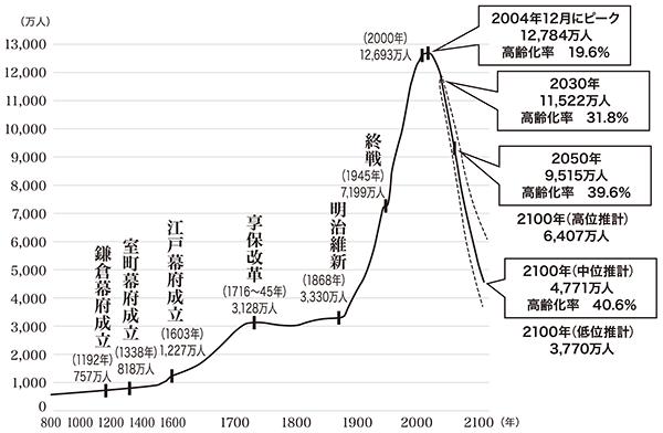 日本の総人口の長期的トレンド (出所)総務省「国勢調査報告」、同「人口推計年報」、同「平成12年及び17年国勢調査結果による補間補正人口」、国立社会保障・人口問題研究所「日本の将来推計人口(平成18年12月推計)」、国土庁「日本列島における人口分布の長期時系列分析」(1974年)をもとに、国土交通省国土計画局作成