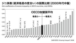 OECD600