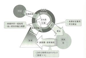 戦後日本型循環モデル
