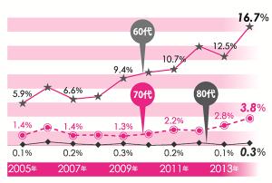 【創価大学通信教育部 入学者年齢分布(60~80代)】 2014年度は07年度と比較して60代の入学者が1O%近くも増え、60~80代の入学者が入学者全体の20%を占めていることがわかる。なお、14年度の全体の入学者は前年比18%増の1764人。13年度に卒業した通信教育部生の最高齢は88歳の女性であった。